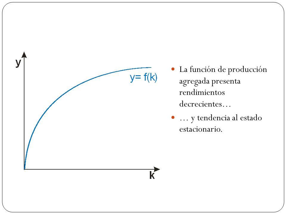 La función de producción agregada presenta rendimientos decrecientes…