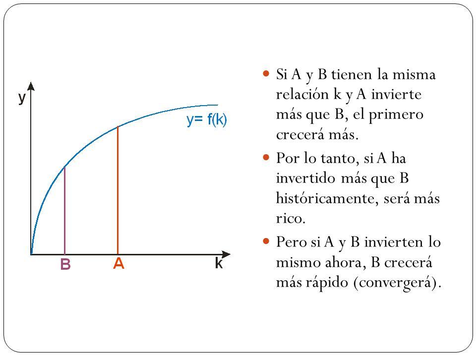 Si A y B tienen la misma relación k y A invierte más que B, el primero crecerá más.