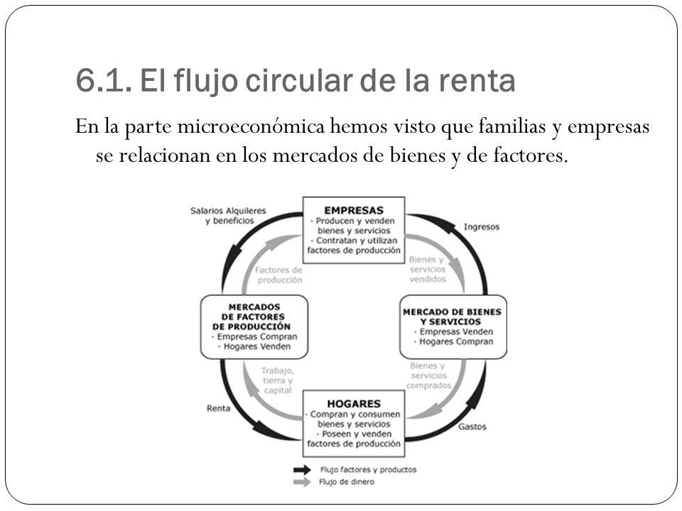 6.1. El flujo circular de la renta
