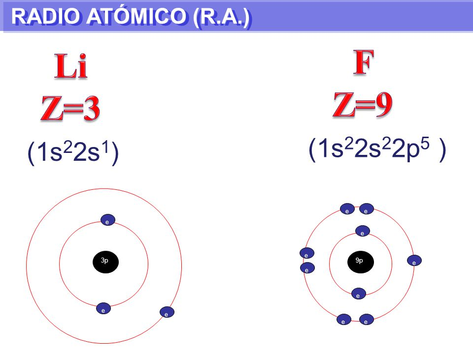 F Z=9 Li Z=3 (1s22s22p5 ) (1s22s1) RADIO ATÓMICO (R.A.) e e e e e 3p