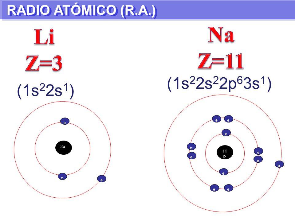 Na Z=11 Li Z=3 (1s22s22p63s1) (1s22s1) RADIO ATÓMICO (R.A.) e e e e 3p