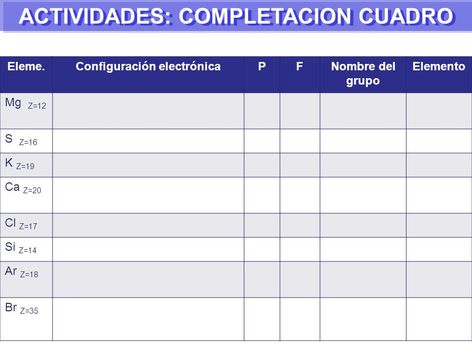 ACTIVIDADES: COMPLETACION CUADRO Configuración electrónica
