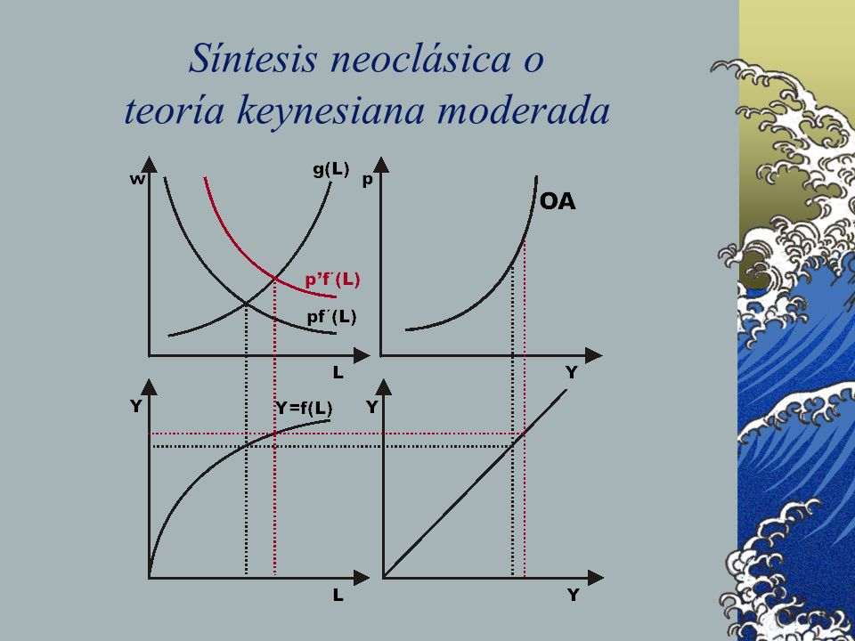 Síntesis neoclásica o teoría keynesiana moderada