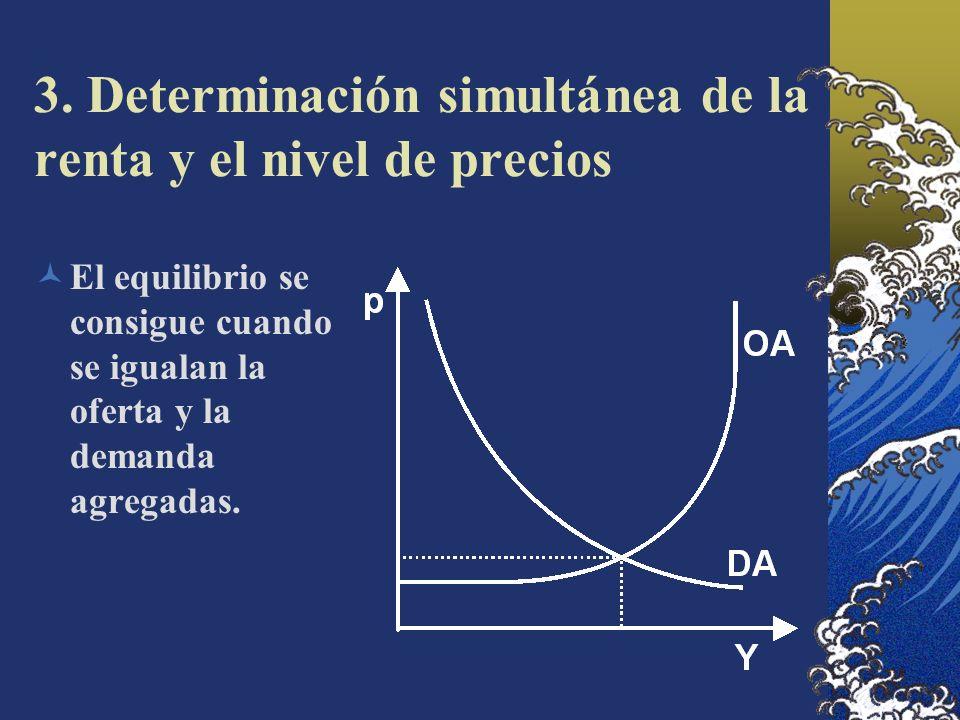 3. Determinación simultánea de la renta y el nivel de precios