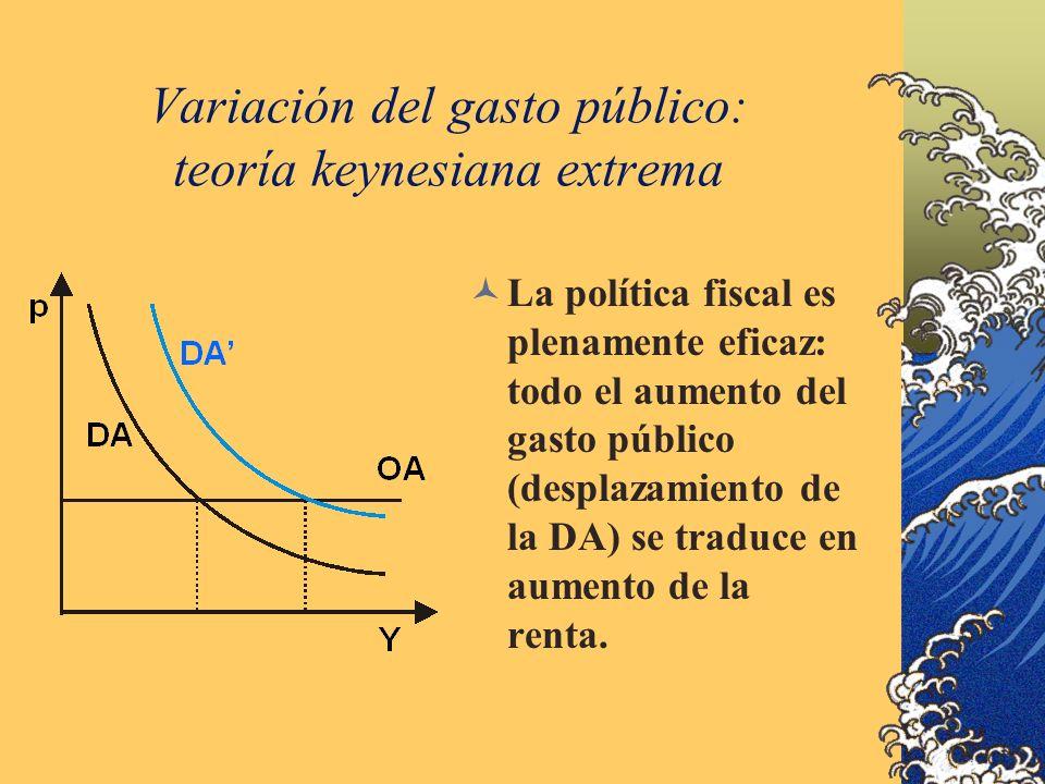 Variación del gasto público: teoría keynesiana extrema