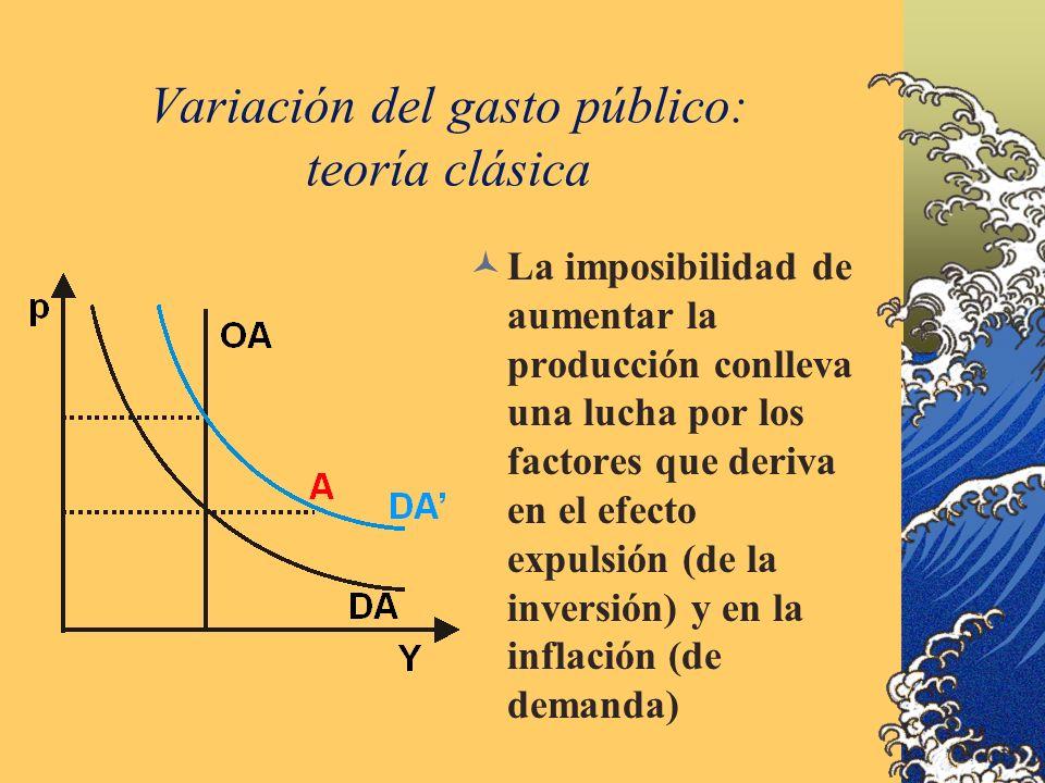 Variación del gasto público: teoría clásica