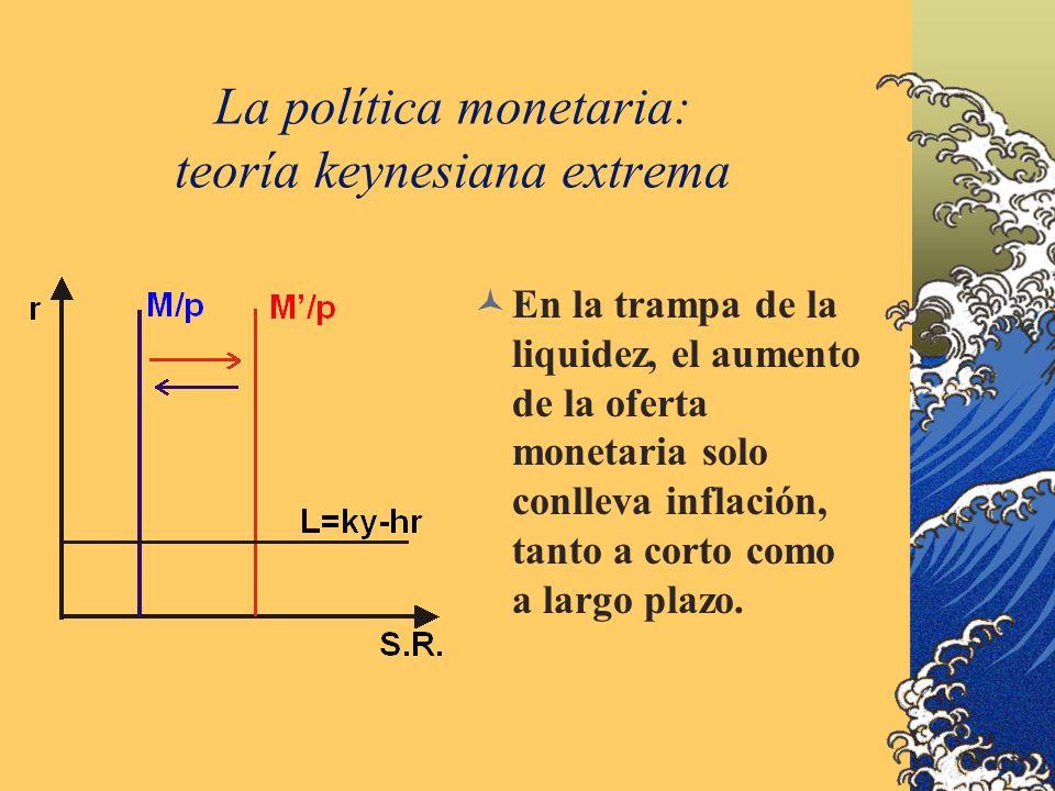 La política monetaria: teoría keynesiana extrema