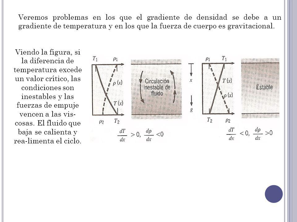 Veremos problemas en los que el gradiente de densidad se debe a un gradiente de temperatura y en los que la fuerza de cuerpo es gravitacional.