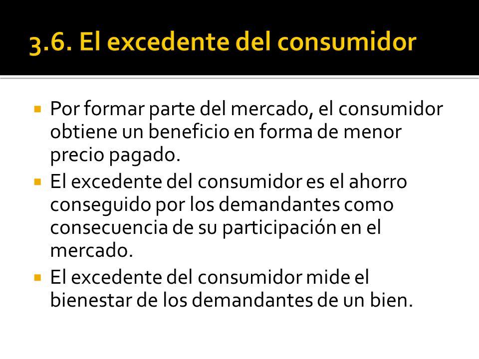 3.6. El excedente del consumidor