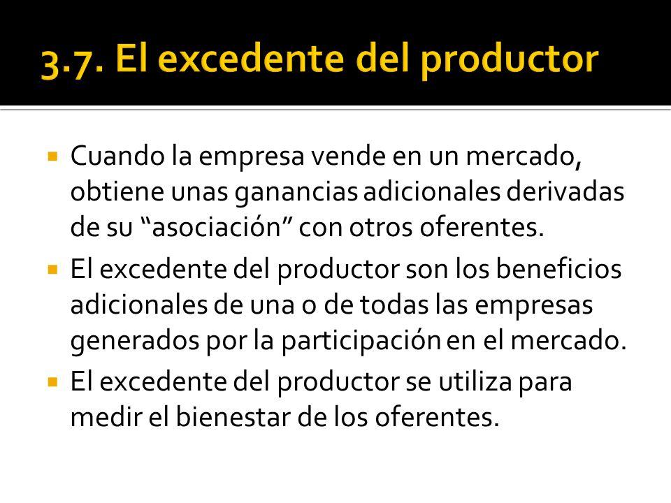 3.7. El excedente del productor