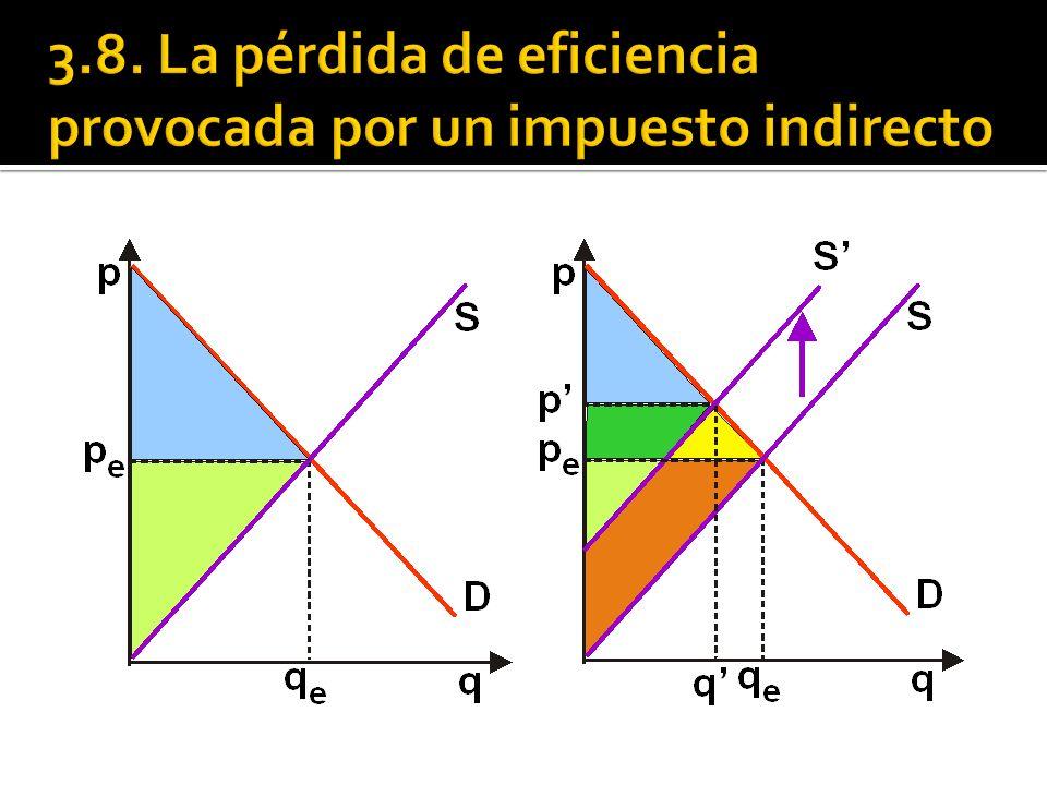 3.8. La pérdida de eficiencia provocada por un impuesto indirecto