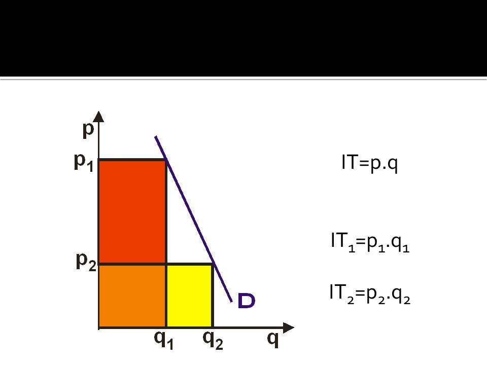 IT=p.q IT1=p1.q1 IT2=p2.q2