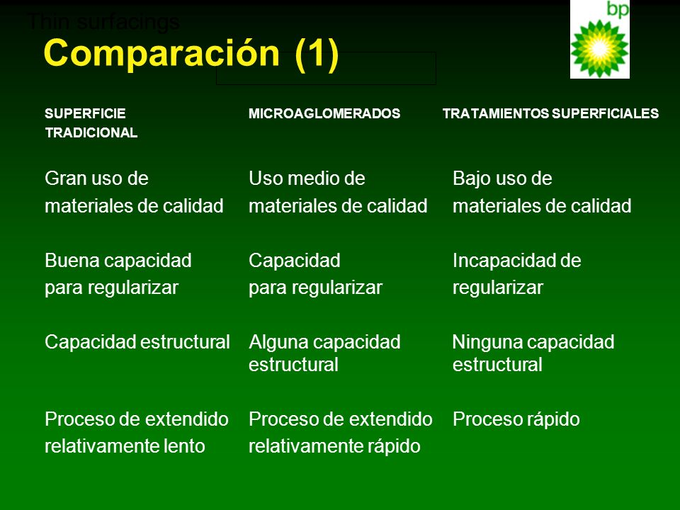 Comparación (1) Thin surfacings Gran uso de Uso medio de Bajo uso de