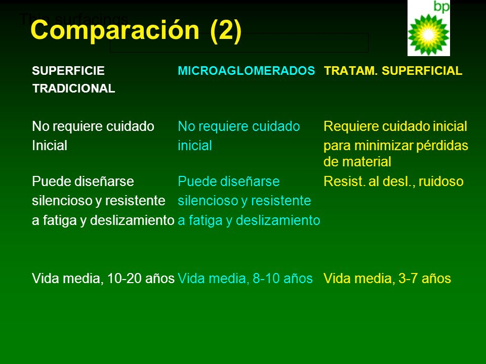 Comparación (2) Thin surfacings
