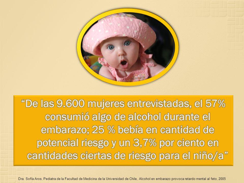 De las 9.600 mujeres entrevistadas, el 57% consumió algo de alcohol durante el embarazo; 25 % bebía en cantidad de potencial riesgo y un 3,7% por ciento en cantidades ciertas de riesgo para el niño/a