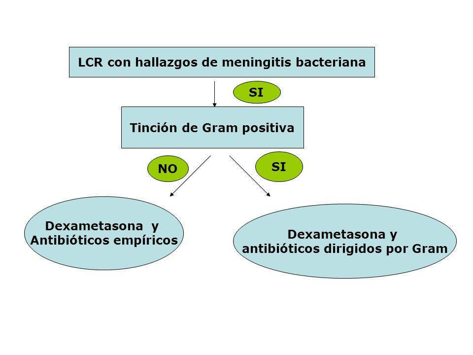 LCR con hallazgos de meningitis bacteriana