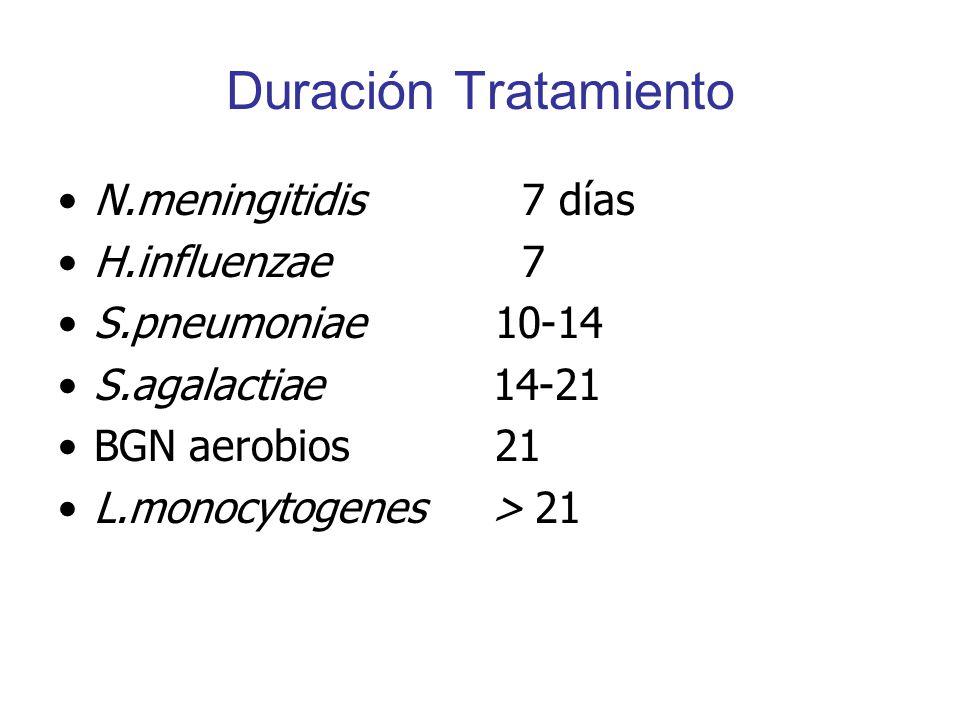 Duración Tratamiento N.meningitidis 7 días H.influenzae 7