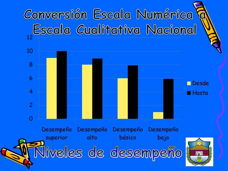 Conversión Escala Numérica a Escala Cualitativa Nacional