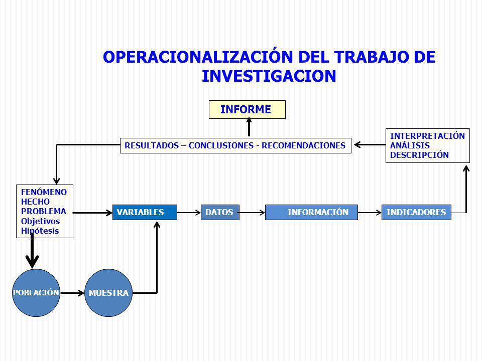 OPERACIONALIZACIÓN DEL TRABAJO DE INVESTIGACION