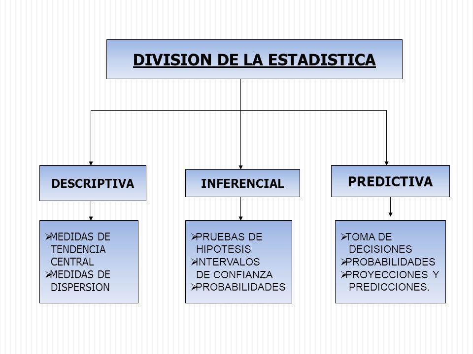 DIVISION DE LA ESTADISTICA