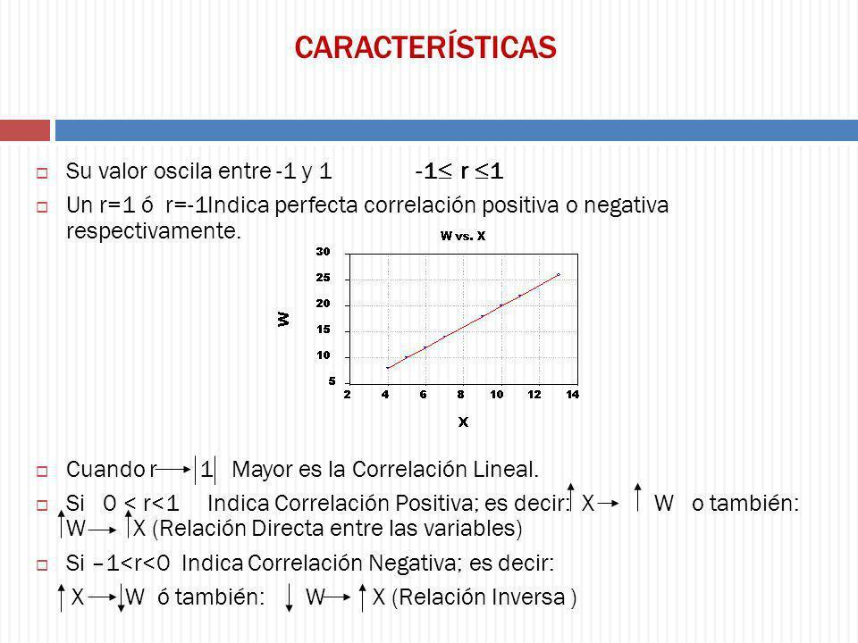 CARACTERÍSTICAS Su valor oscila entre -1 y 1 -1≤ r ≤1