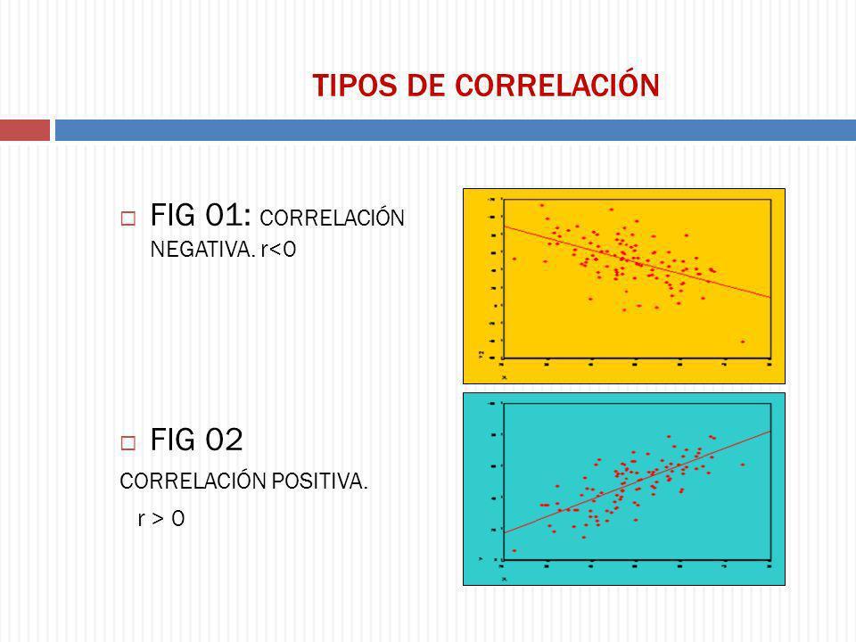 FIG 01: CORRELACIÓN NEGATIVA. r<0