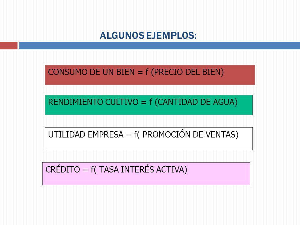 ALGUNOS EJEMPLOS: CONSUMO DE UN BIEN = f (PRECIO DEL BIEN)
