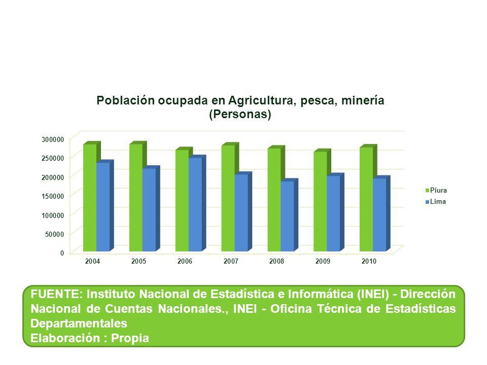 FUENTE: Instituto Nacional de Estadística e Informática (INEI) - Dirección Nacional de Cuentas Nacionales., INEI - Oficina Técnica de Estadísticas Departamentales