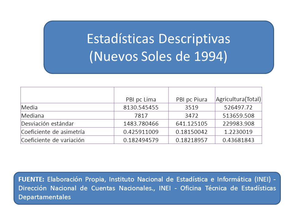 Estadísticas Descriptivas