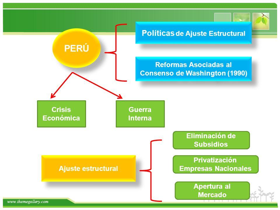PERÚ Políticas de Ajuste Estructural