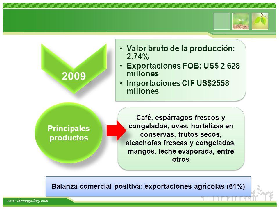 2009 Valor bruto de la producción: 2.74%