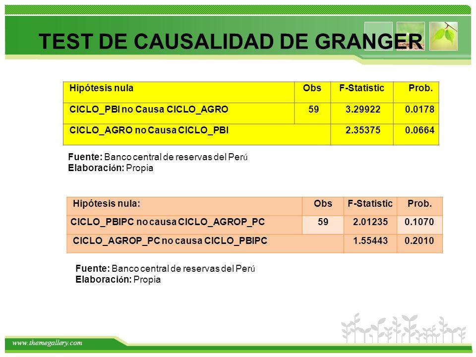TEST DE CAUSALIDAD DE GRANGER