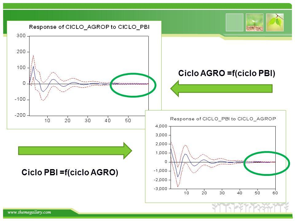 Ciclo AGRO =f(ciclo PBI)