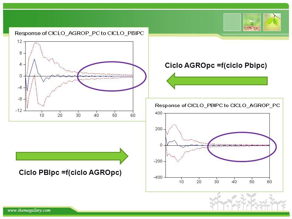 Ciclo AGROpc =f(ciclo Pbipc)