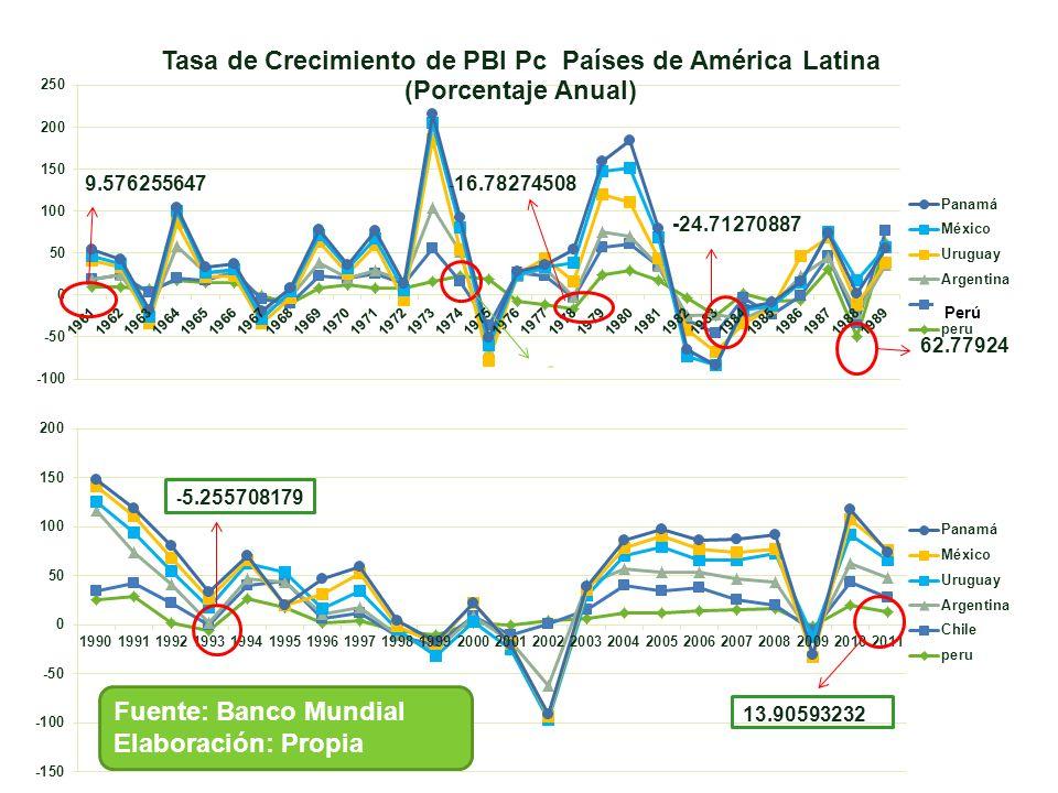 Perú Fuente: Banco Mundial Elaboración: Propia