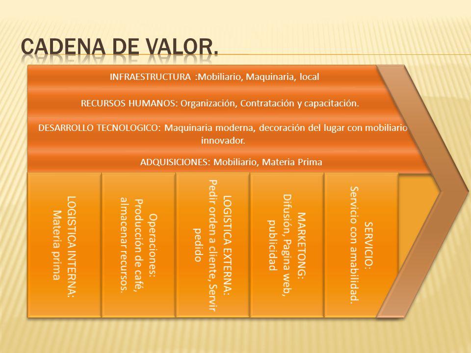 Cadena de valor. INFRAESTRUCTURA :Mobiliario, Maquinaria, local. RECURSOS HUMANOS: Organización, Contratación y capacitación.
