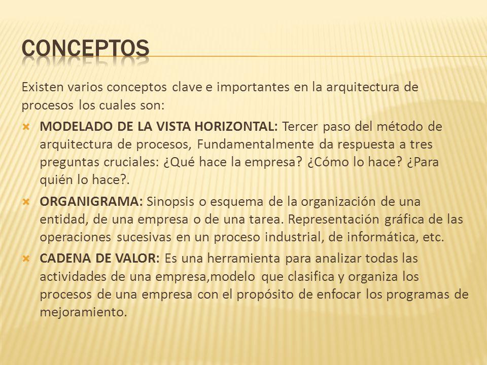 conceptos Existen varios conceptos clave e importantes en la arquitectura de procesos los cuales son: