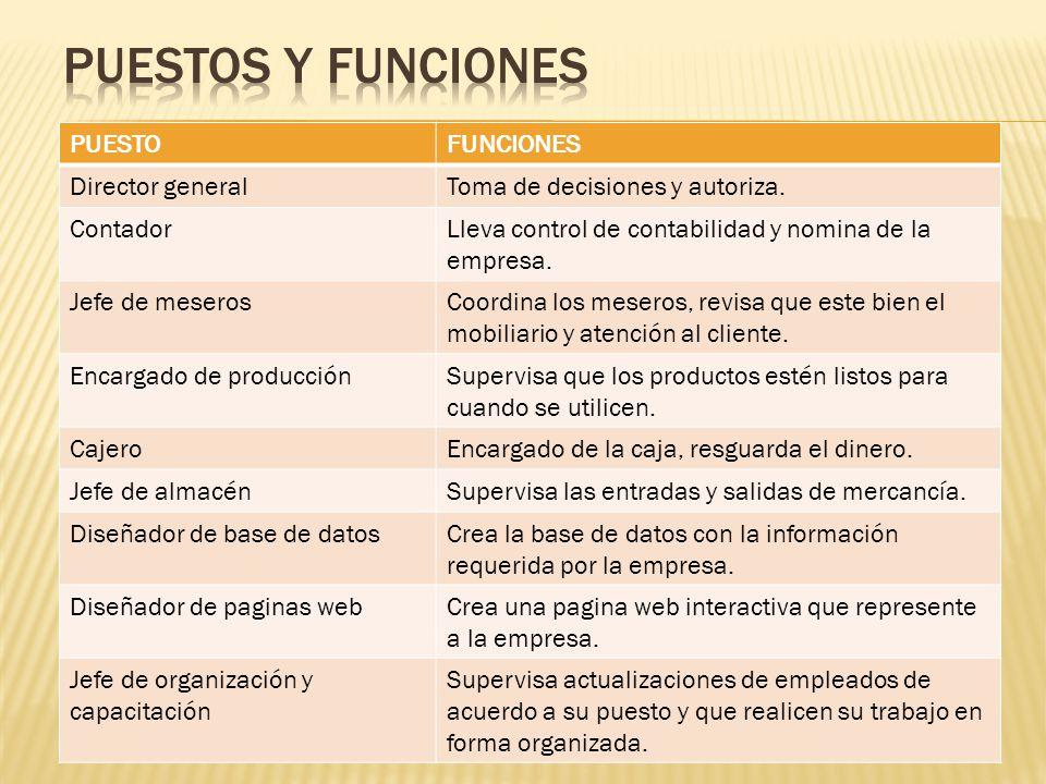 Puestos y funciones PUESTO FUNCIONES Director general