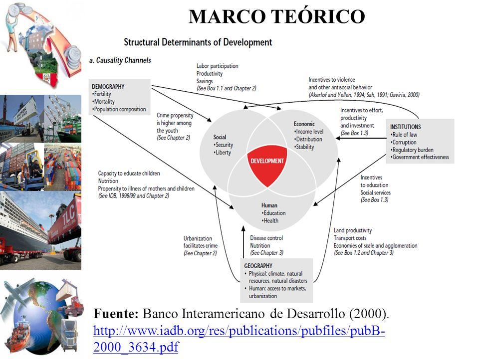 MARCO TEÓRICO Fuente: Banco Interamericano de Desarrollo (2000).