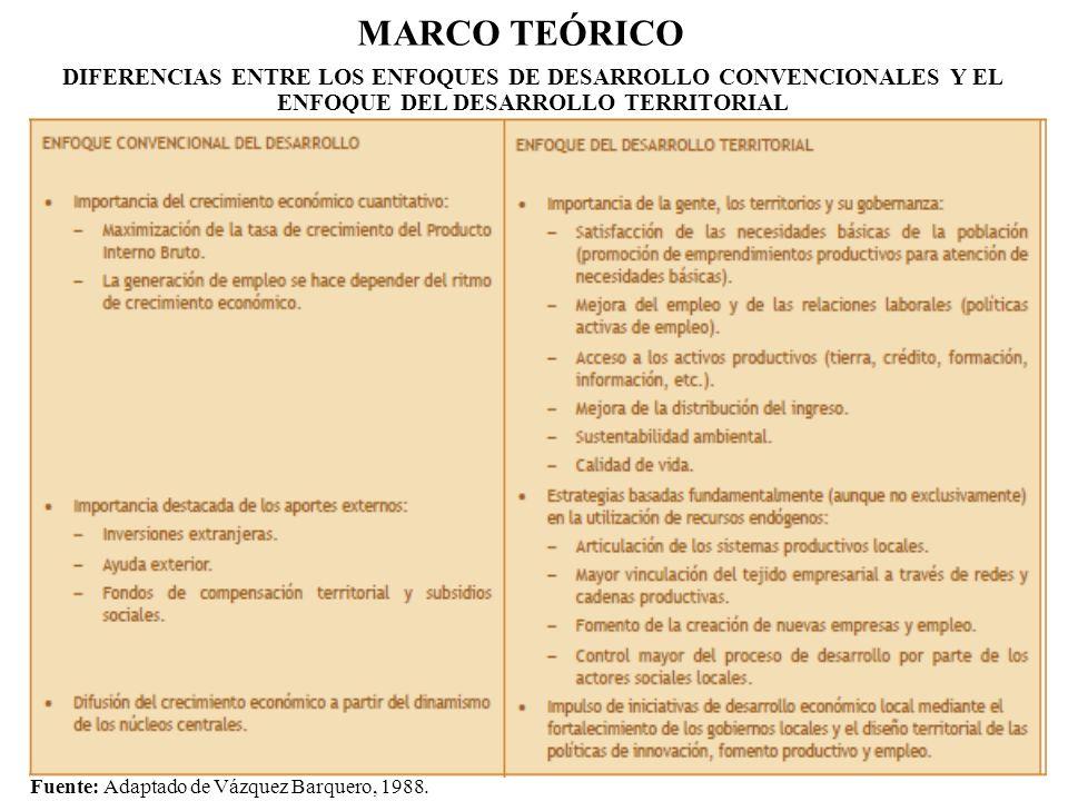 MARCO TEÓRICO DIFERENCIAS ENTRE LOS ENFOQUES DE DESARROLLO CONVENCIONALES Y EL ENFOQUE DEL DESARROLLO TERRITORIAL.