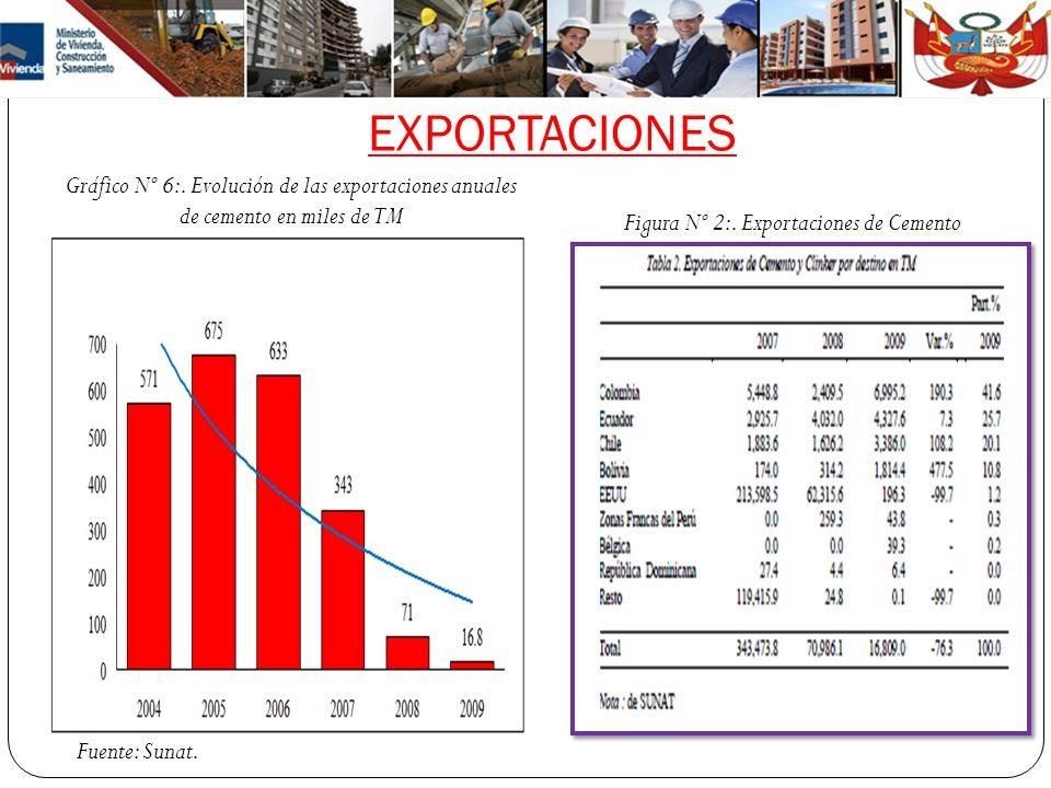 Figura Nº 2:. Exportaciones de Cemento