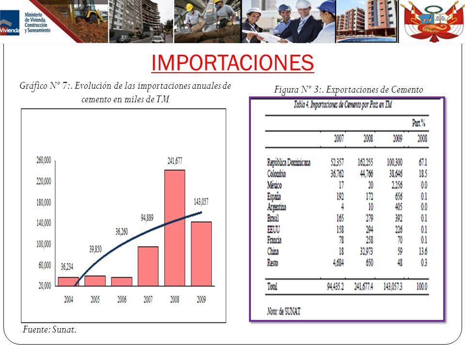 Figura Nº 3:. Exportaciones de Cemento
