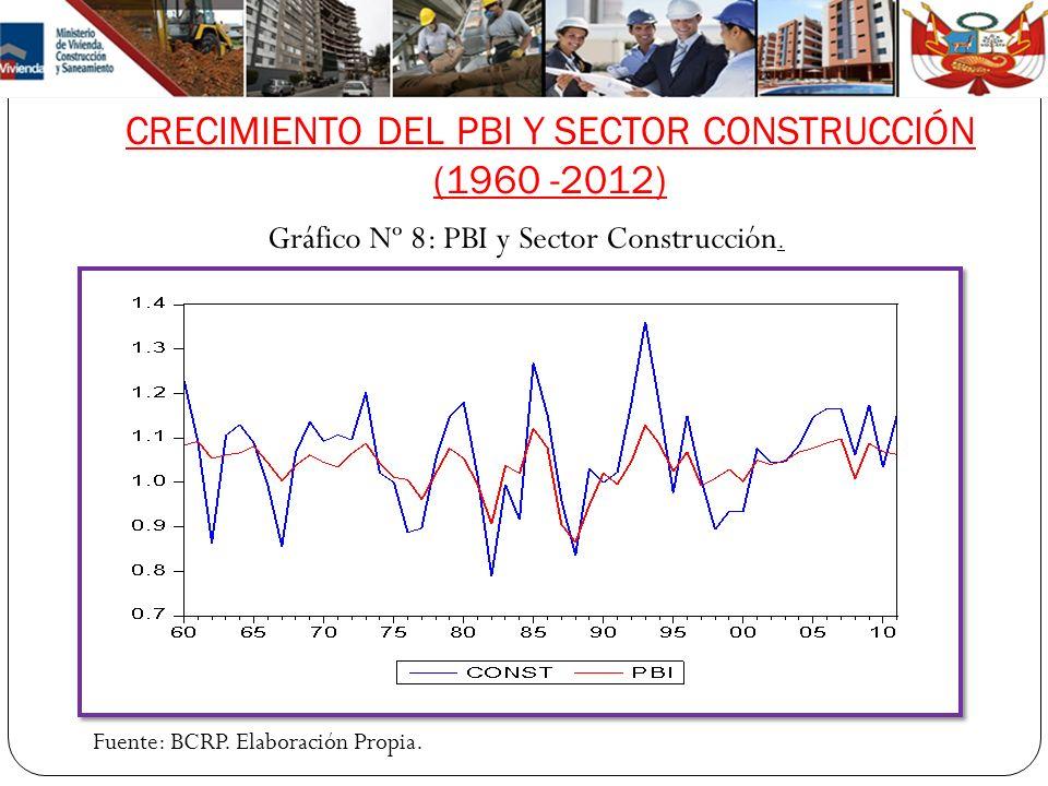 CRECIMIENTO DEL PBI Y SECTOR CONSTRUCCIÓN (1960 -2012)