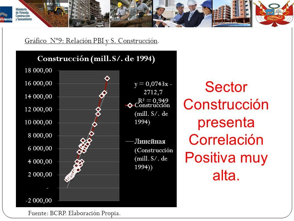 Sector Construcción presenta Correlación Positiva muy alta.