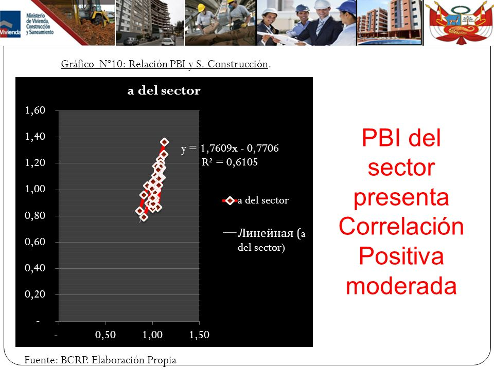 PBI del sector presenta Correlación Positiva moderada