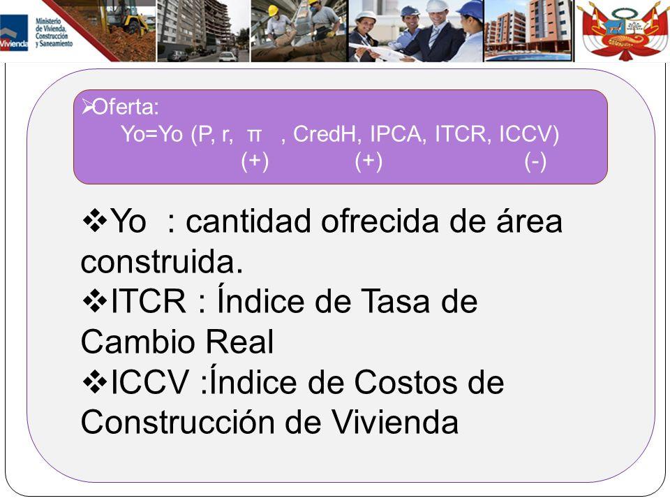 Yo=Yo (P, r, π , CredH, IPCA, ITCR, ICCV)
