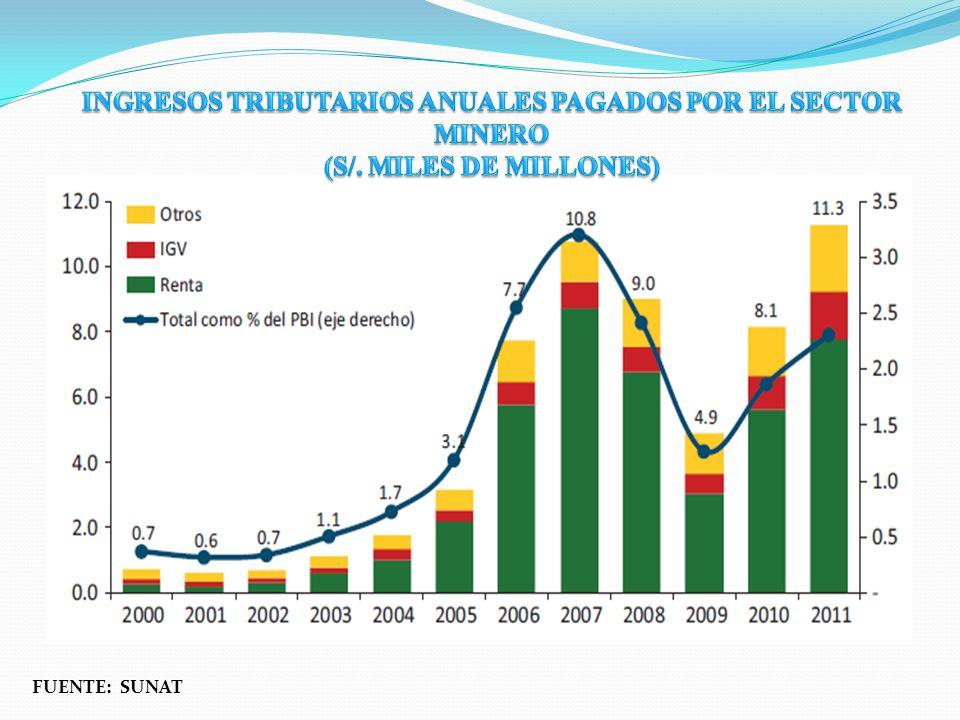 INGRESOS TRIBUTARIOS ANUALES PAGADOS POR EL SECTOR MINERO