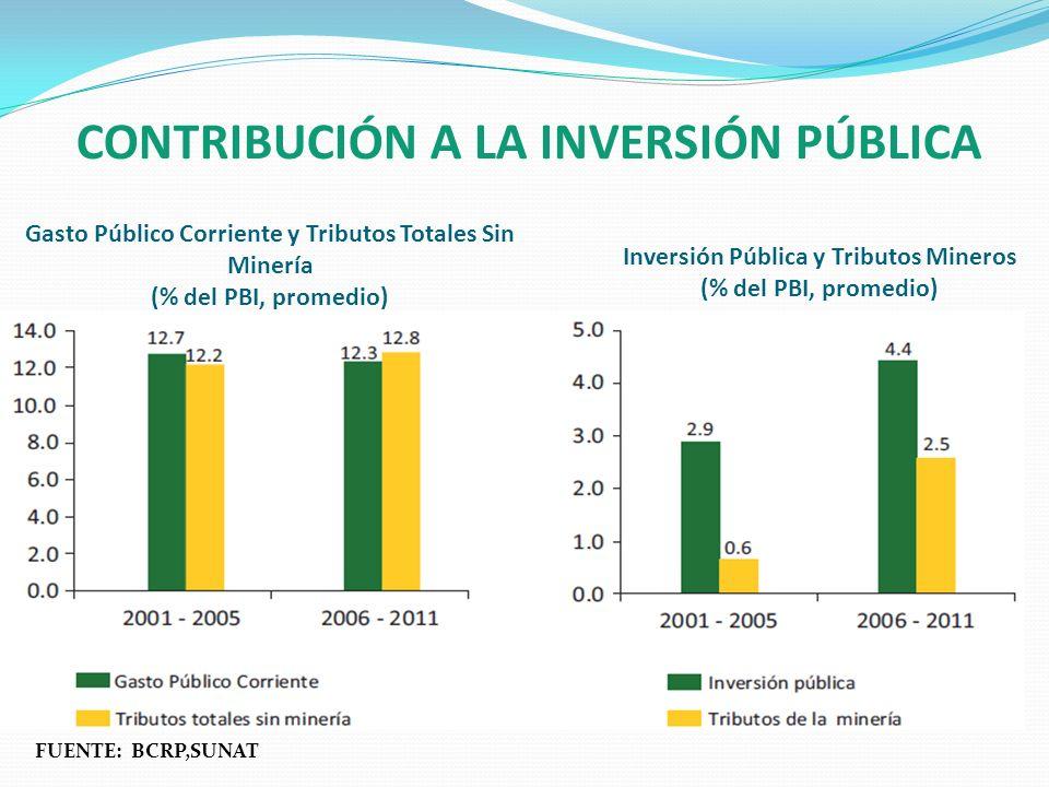 CONTRIBUCIÓN A LA INVERSIÓN PÚBLICA