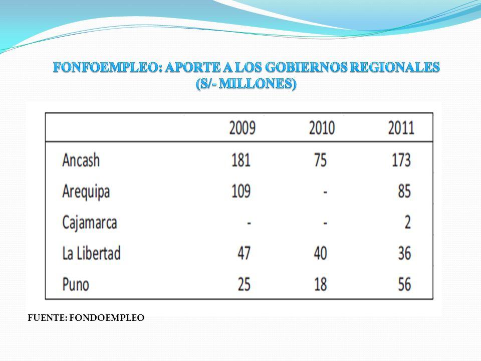 FONFOEMPLEO: APORTE A LOS GOBIERNOS REGIONALES