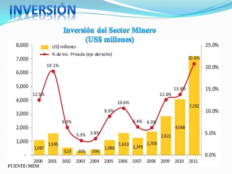 Inversión del Sector Minero